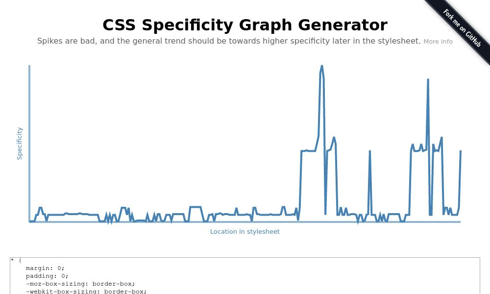 Screenshot of CSS Specificity Graph Generator